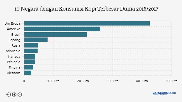 Perkembangan Konsumsi Kopi Penduduk Indonesia Berdasarkan Data