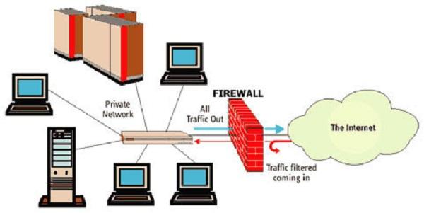 cara kerja sistem firewall