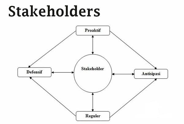 pengertian Stockholder