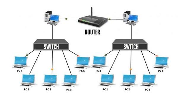 Jenis-Jenis Switch berdasarkan Jaringan Komputer