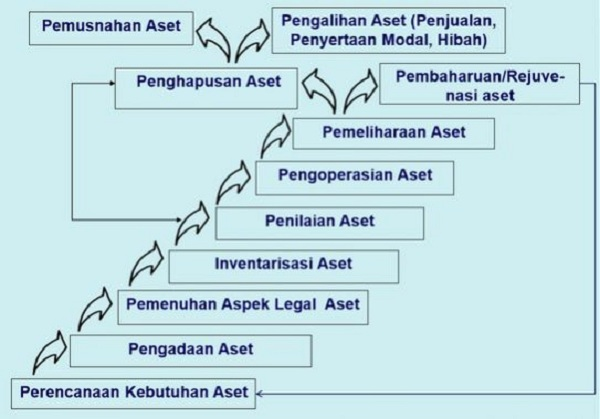 Siklus Manajemen Aset