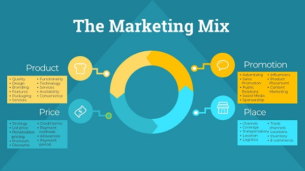 Konsep Marketing Mix