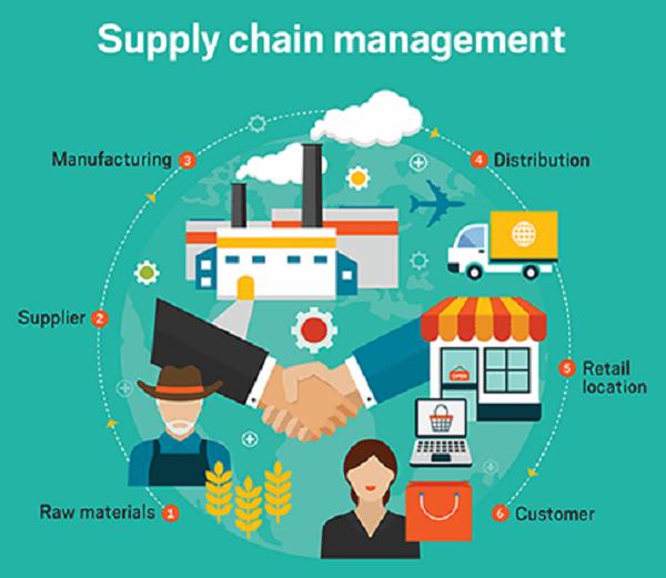Jaringan Supply Chain Management